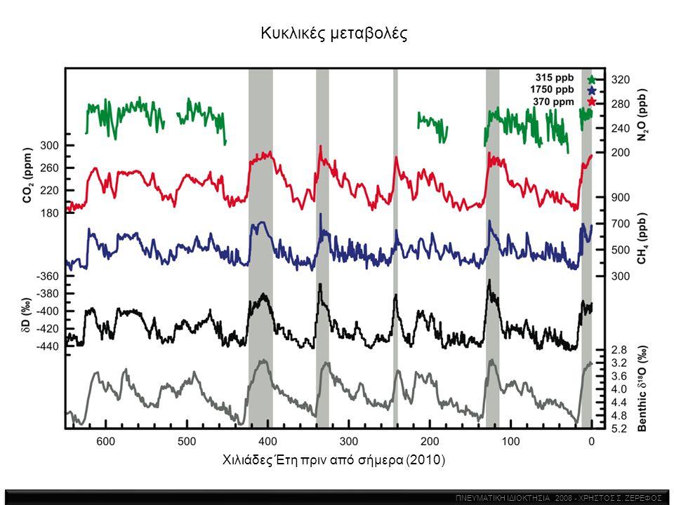 Κυκλικές μεταβολές Χιλιάδες Έτη πριν από σήμερα (2010) ΠΝΕΥΜΑΤΙΚΗ ΙΔΙΟΚΤΗΣΙΑ 2008 - ΧΡΗΣΤΟΣ Σ. ΖΕΡΕΦΟΣ