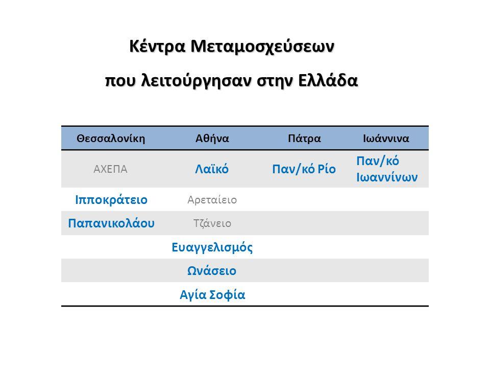 Κέντρα Μεταμοσχεύσεων που λειτούργησαν στην Ελλάδα ΘεσσαλονίκηΑθήναΠάτραΙωάννινα ΑΧΕΠΑ ΛαϊκόΠαν/κό Ρίο Παν/κό Ιωαννίνων Ιπποκράτειο Αρεταίειο Παπανικο