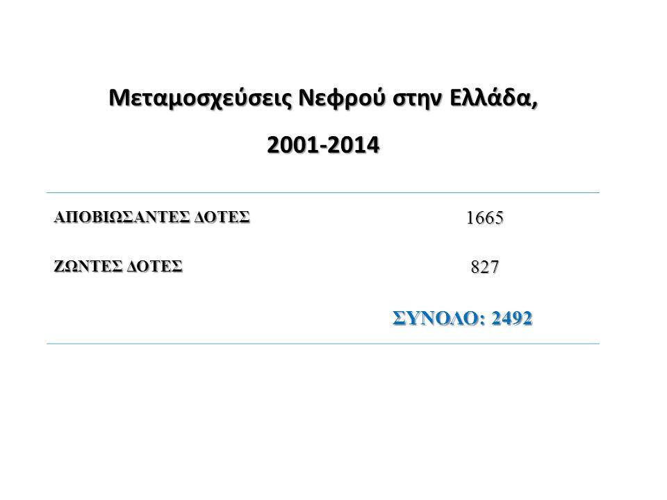 Μεταμοσχεύσεις Νεφρού στην Ελλάδα, 2001-2014 ΑΠΟΒΙΩΣΑΝΤΕΣ ΔΟΤΕΣ 1665 ΖΩΝΤΕΣ ΔΟΤΕΣ 827 ΣΥΝΟΛΟ: 2492 ΣΥΝΟΛΟ: 2492