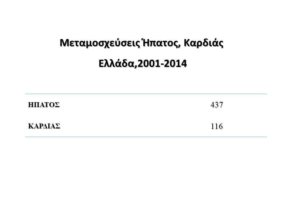 Μεταμοσχεύσεις Ήπατος, Καρδιάς Ελλάδα,2001-2014 ΗΠΑΤΟΣ437 ΚΑΡΔΙΑΣ116