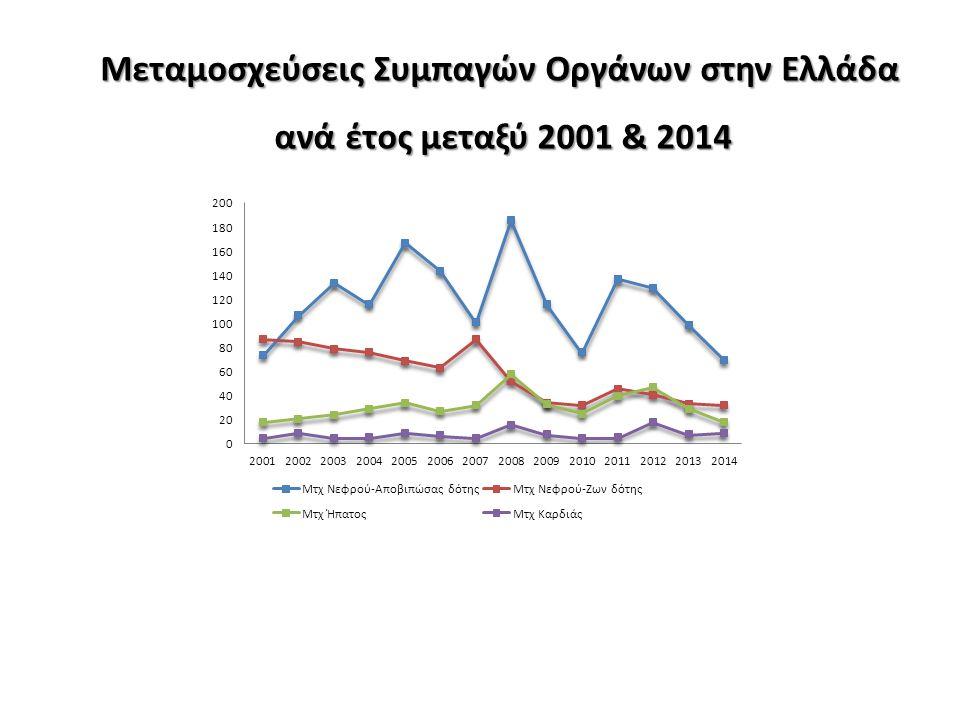 Μεταμοσχεύσεις Συμπαγών Οργάνων στην Ελλάδα ανά έτος μεταξύ 2001 & 2014 ανά έτος μεταξύ 2001 & 2014