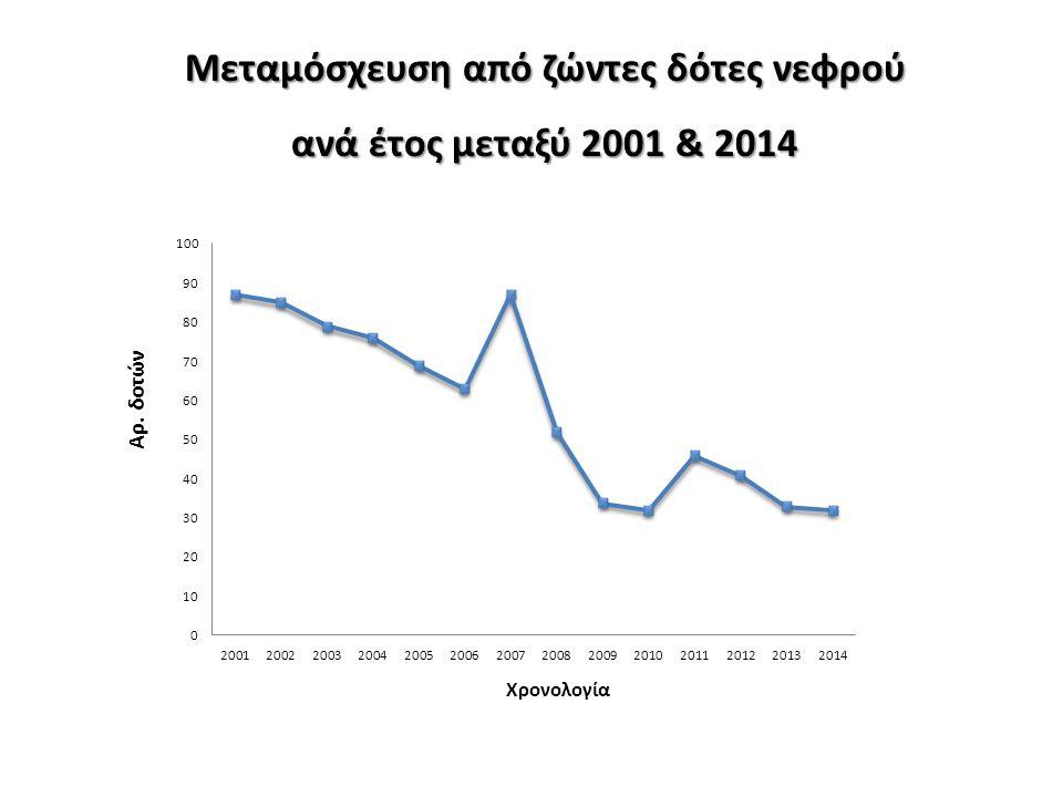 Μεταμόσχευση από ζώντες δότες νεφρού ανά έτος μεταξύ 2001 & 2014 Αρ. δοτών Χρονολογία
