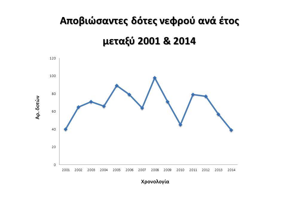 Αποβιώσαντες δότες νεφρού ανά έτος μεταξύ 2001 & 2014 Αρ. δοτών Χρονολογία