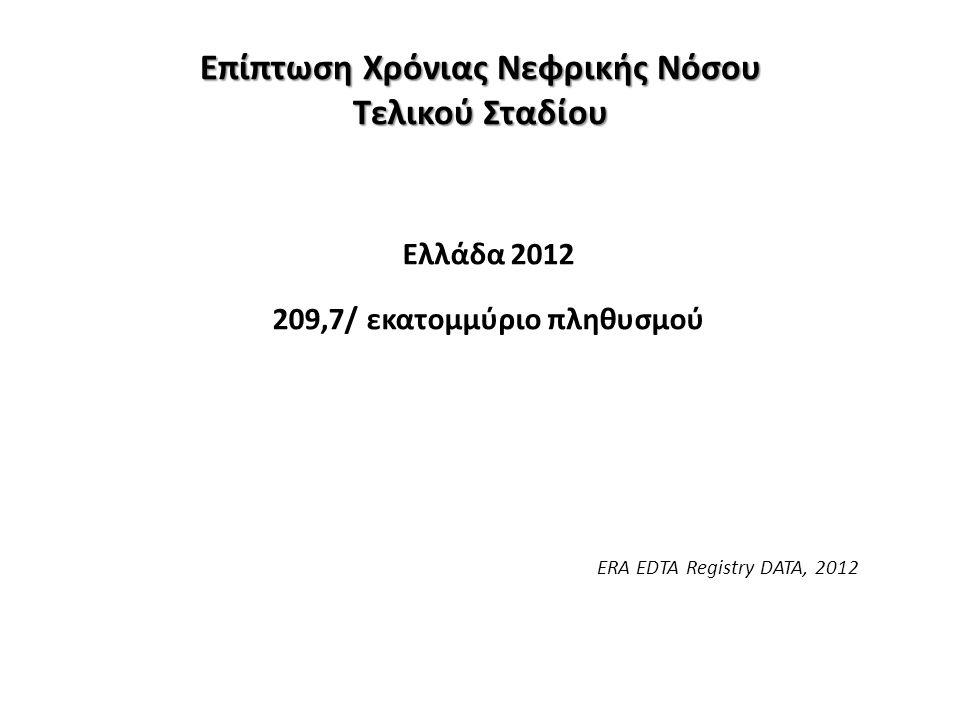Επίπτωση Χρόνιας Νεφρικής Νόσου Τελικού Σταδίου Ελλάδα 2012 209,7/ εκατομμύριο πληθυσμού ERA EDTA Registry DATA, 2012