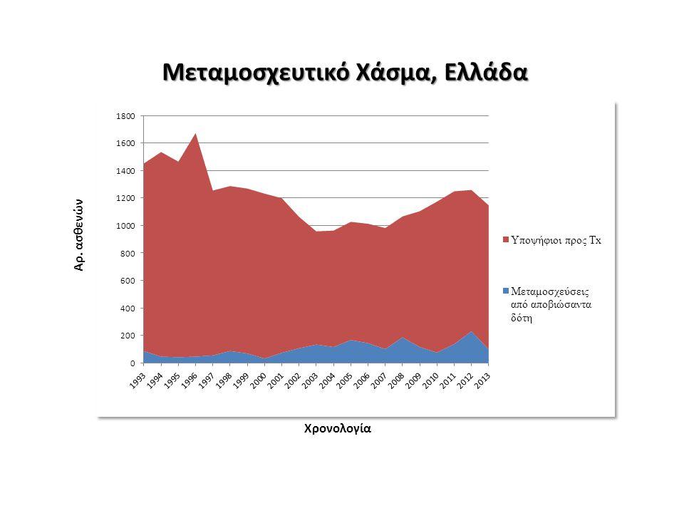 Αρ. ασθενών Χρονολογία Μεταμοσχευτικό Χάσμα, Ελλάδα