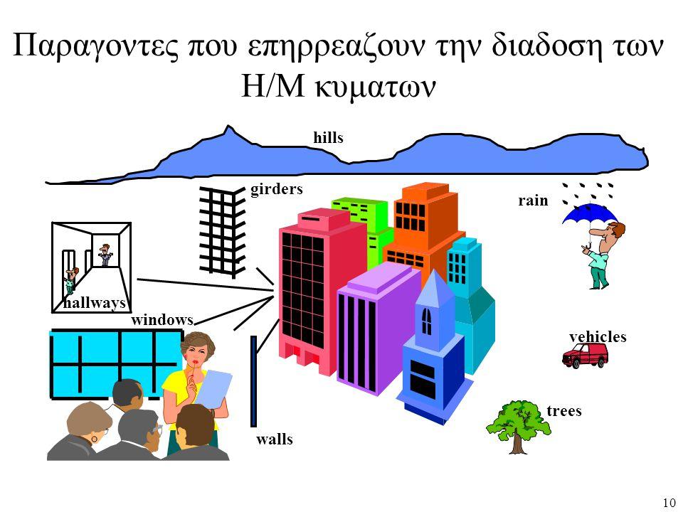 Παραγοντες που επηρρεαζουν την διαδοση των Η/Μ κυματων walls hallways windows trees vehicles rain hills girders 10