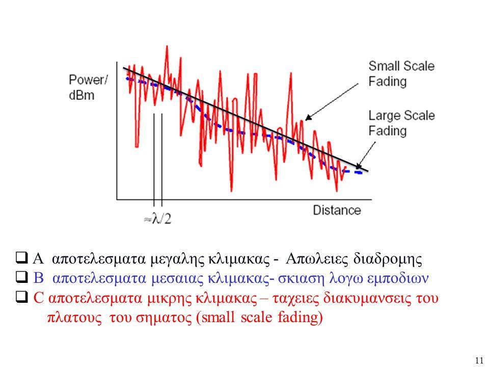 11  A αποτελεσματα μεγαλης κλιμακας - Απωλειες διαδρομης  B αποτελεσματα μεσαιας κλιμακας- σκιαση λογω εμποδιων  C αποτελεσματα μικρης κλιμακας – τ