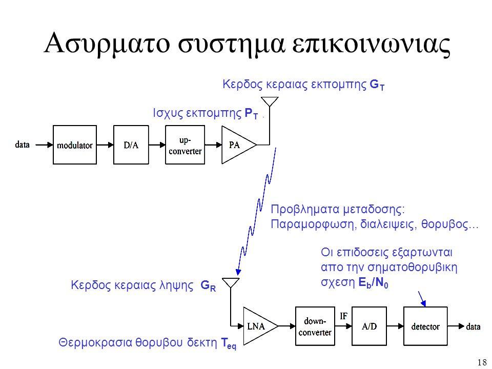 18 Ασυρματο συστημα επικοινωνιας Κερδος κεραιας εκπομπης G T Ισχυς εκπομπης Ρ Τ Προβληματα μεταδοσης: Παραμορφωση, διαλειψεις, θορυβος... Κερδος κεραι