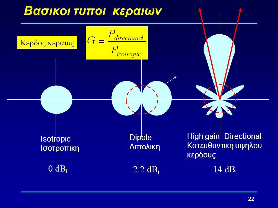 22 Βασικοι τυποι κεραιων Isotropic Ισοτροπικη Dipole Διπολικη High gain Directional Κατευθυντικη υψηλου κερδους 0 dB i 2.2 dB i 14 dB i Κερδος κεραιας