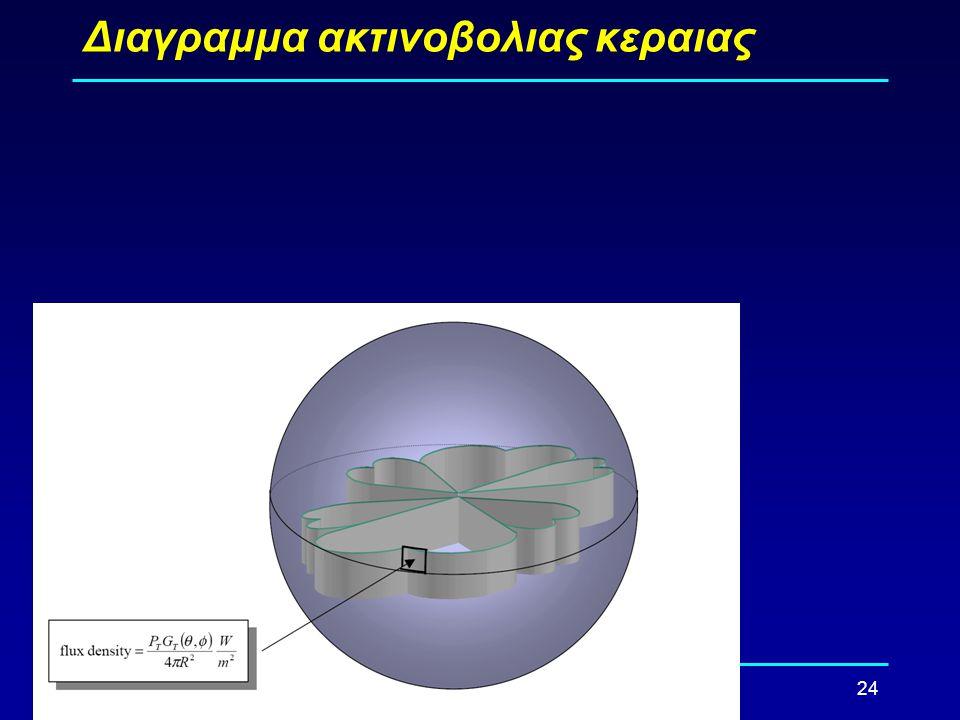 24 Διαγραμμα ακτινοβολιας κεραιας