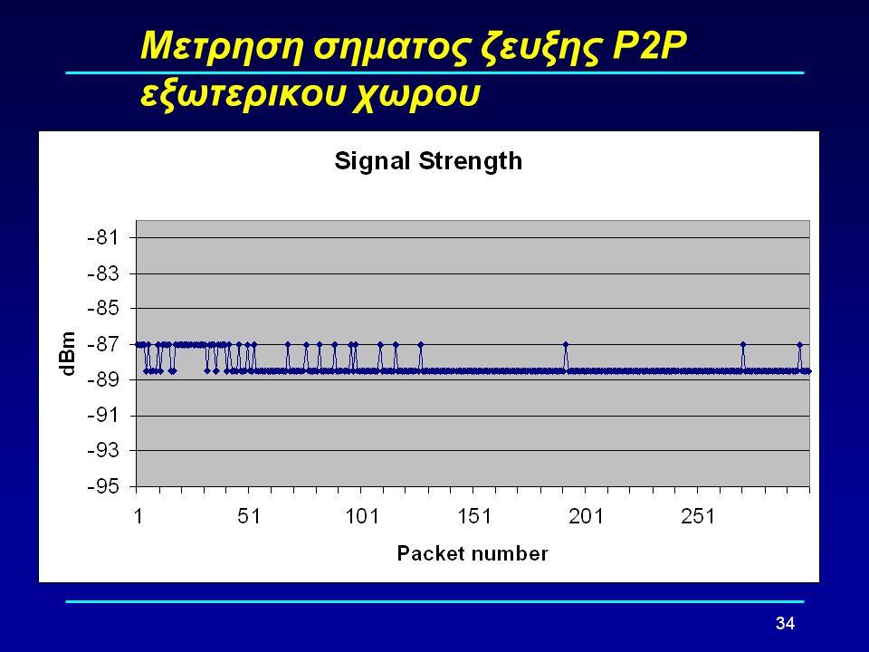 34 Μετρηση σηματος ζευξης Ρ2Ρ εξωτερικου χωρου