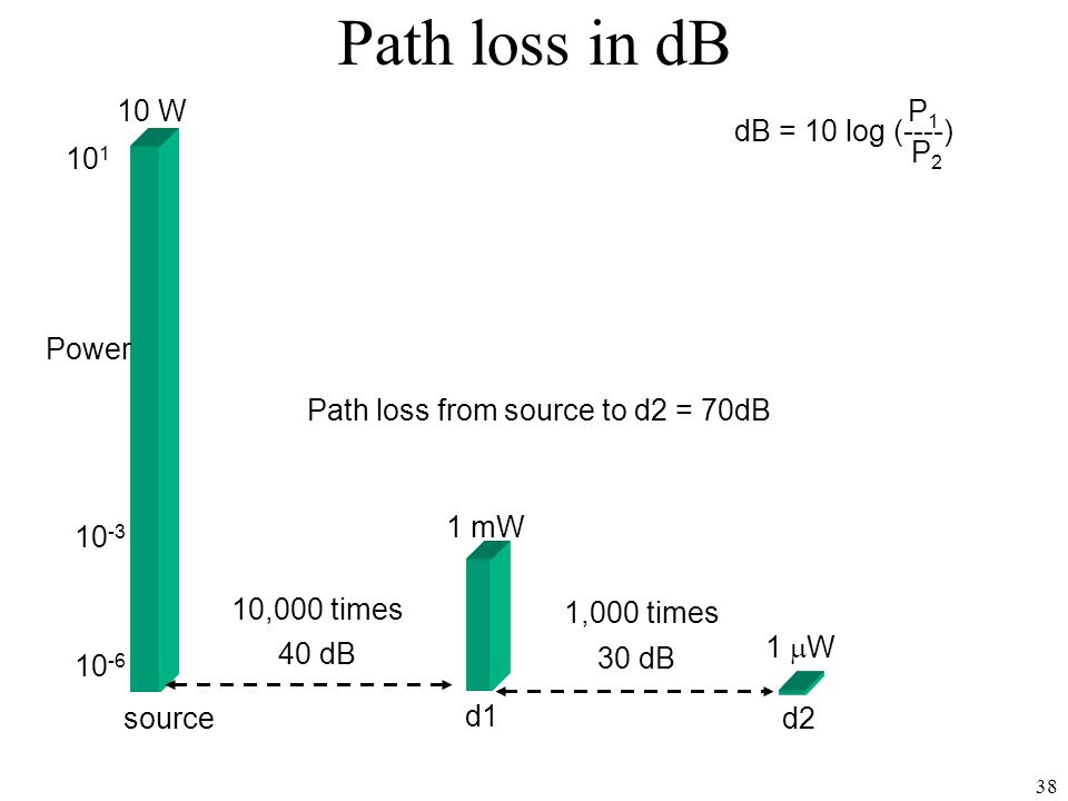 38 Path loss in dB 1  W d2 10 W source d1 1 mW 10 -3 10 1 10 -6 Power dB = 10 log (----) P 1 P 2 Path loss from source to d2 = 70dB 1,000 times 40 dB 30 dB 10,000 times