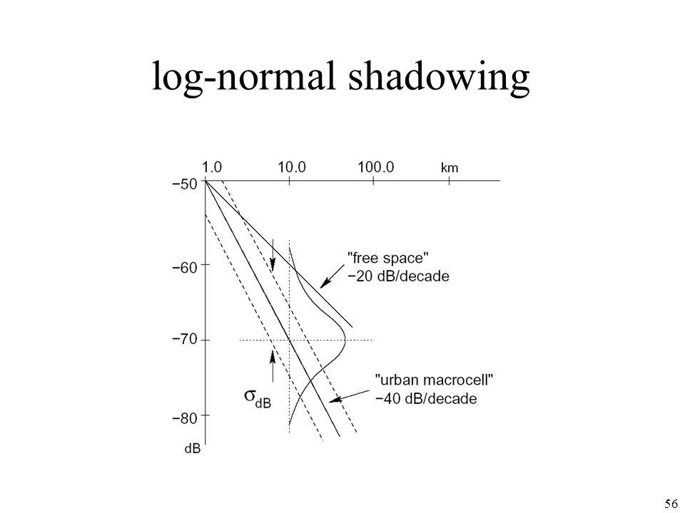 56 log-normal shadowing
