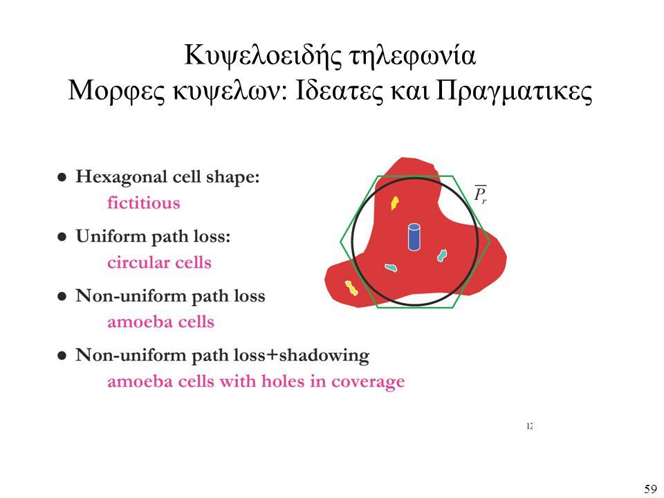 Κυψελοειδής τηλεφωνία Μορφες κυψελων: Ιδεατες και Πραγματικες 59