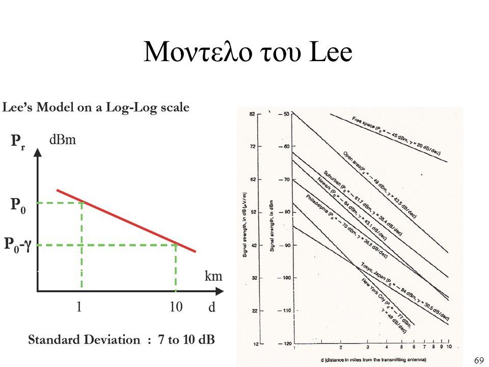 Μοντελο του Lee 69