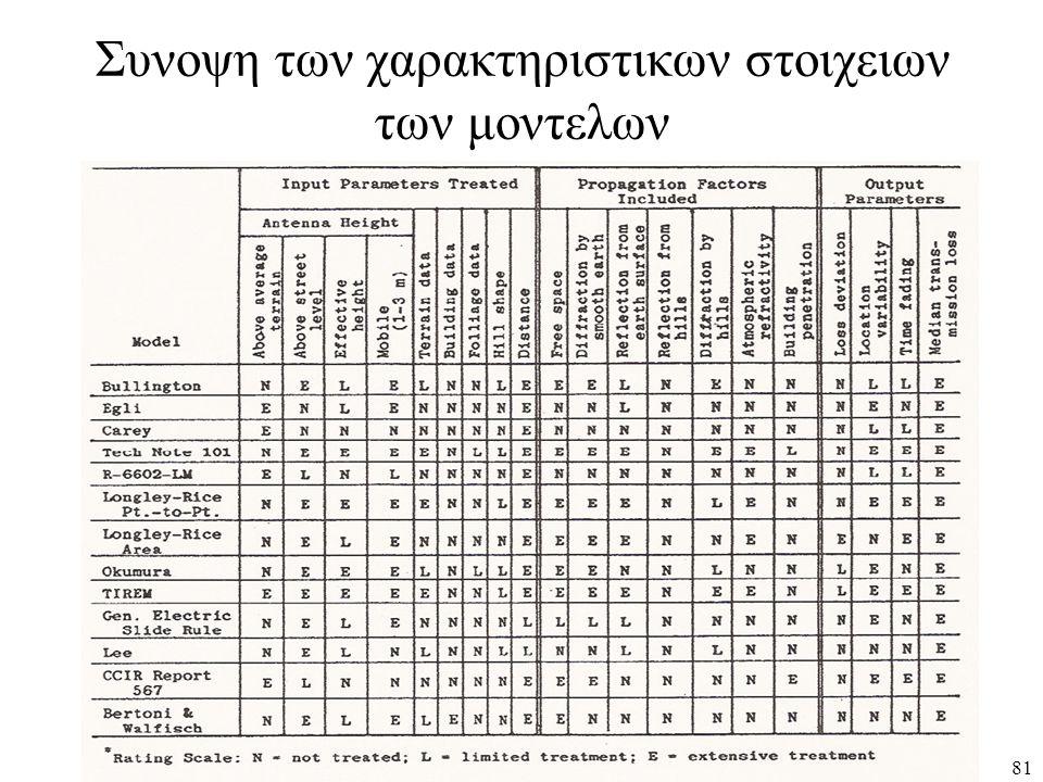 Συνοψη των χαρακτηριστικων στοιχειων των μοντελων 81