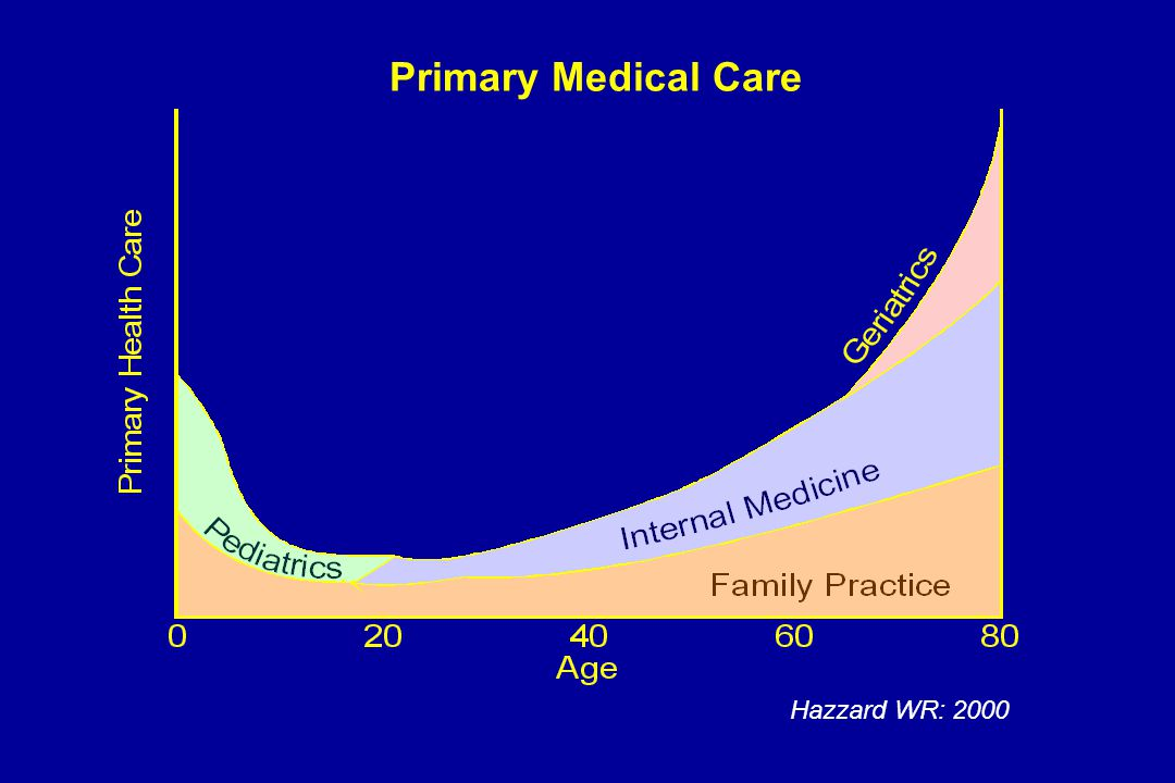 Primary Medical Care Hazzard WR: 2000