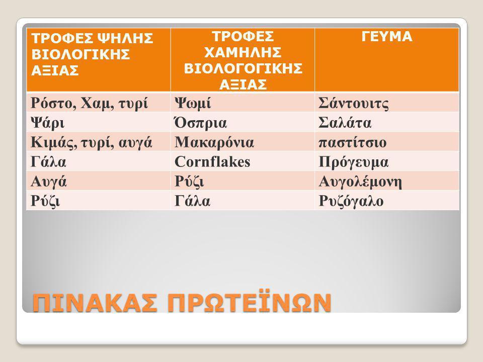 ΠΙΝΑΚΑΣ ΠΡΩΤΕΪΝΩΝ ΤΡΟΦΕΣ ΨΗΛΗΣ ΒΙΟΛΟΓΙΚΗΣ ΑΞΙΑΣ ΤΡΟΦΕΣ ΧΑΜΗΛΗΣ ΒΙΟΛΟΓΟΓΙΚΗΣ ΑΞΙΑΣ ΓΕΥΜΑ Ρόστο, Χαμ, τυρίΨωμίΣάντουιτς ΨάριΌσπριαΣαλάτα Κιμάς, τυρί, αυ