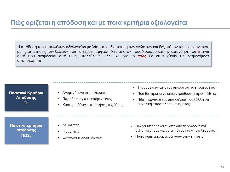 14 Πώς ορίζεται η απόδοση και με ποια κριτήρια αξιολογείται Ποιοτικά κριτήρια απόδοσης ΠΩΣ; Ποιοτικά κριτήρια απόδοσης ΠΩΣ; Ποσοτικά Κριτήρια Απόδοσης ΤΙ; Ποσοτικά Κριτήρια Απόδοσης ΤΙ; Αναμενόμενα αποτελέσματα Παραδοτέα για το επόμενο έτος Κύριες ευθύνες – απαιτήσεις της θέσης Τι αναμένεται από τον υπάλληλο το επόμενο έτος; Πού θα πρέπει να επικεντρωθούν οι προσπάθειες; Πώς η εργασία του υπαλλήλου συμβάλλει στη συνολική αποστολή του τμήματος ; Δεξιότητες Ικανότητες Εργασιακή συμπεριφορά Πώς οι υπάλληλοι αξιοποιούν τις γνώσεις και δεξιότητες τους για να επιτύχουν τα αποτελέσματα; Ποιες συμπεριφορές οδηγούν στην επιτυχία; Η απόδοση των υπαλλήλων αξιολογείται με βάση την αξιοποίηση των γνώσεων και δεξιοτήτων τους, σε σύγκριση με τις απαιτήσεις των θέσεων που κατέχουν.