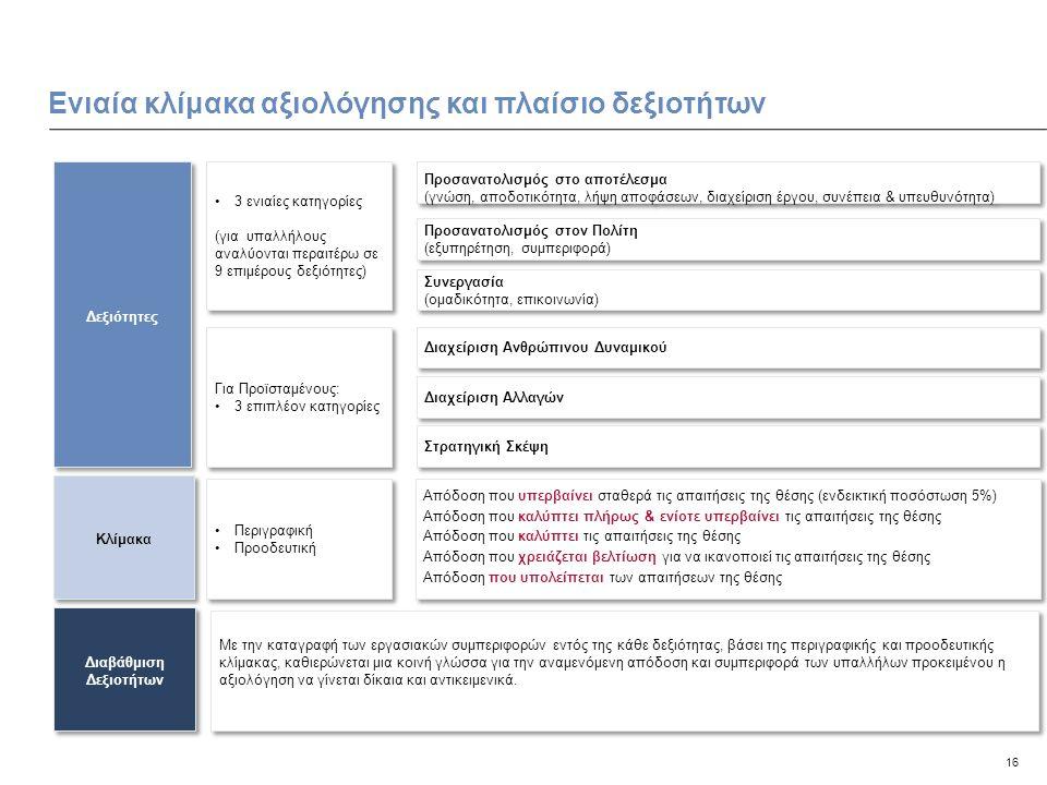 16 Ενιαία κλίμακα αξιολόγησης και πλαίσιο δεξιοτήτων Κλίμακα Διαβάθμιση Δεξιοτήτων Με την καταγραφή των εργασιακών συμπεριφορών εντός της κάθε δεξιότητας, βάσει της περιγραφικής και προοδευτικής κλίμακας, καθιερώνεται μια κοινή γλώσσα για την αναμενόμενη απόδοση και συμπεριφορά των υπαλλήλων προκειμένου η αξιολόγηση να γίνεται δίκαια και αντικειμενικά.