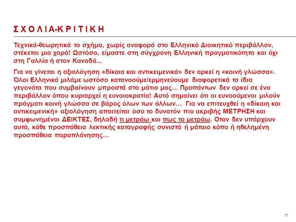 17 Τεχνικά-θεωρητικά το σχήμα, χωρίς αναφορά στο Ελληνικό Διοικητικό περιβάλλον, στέκεται μια χαρά.