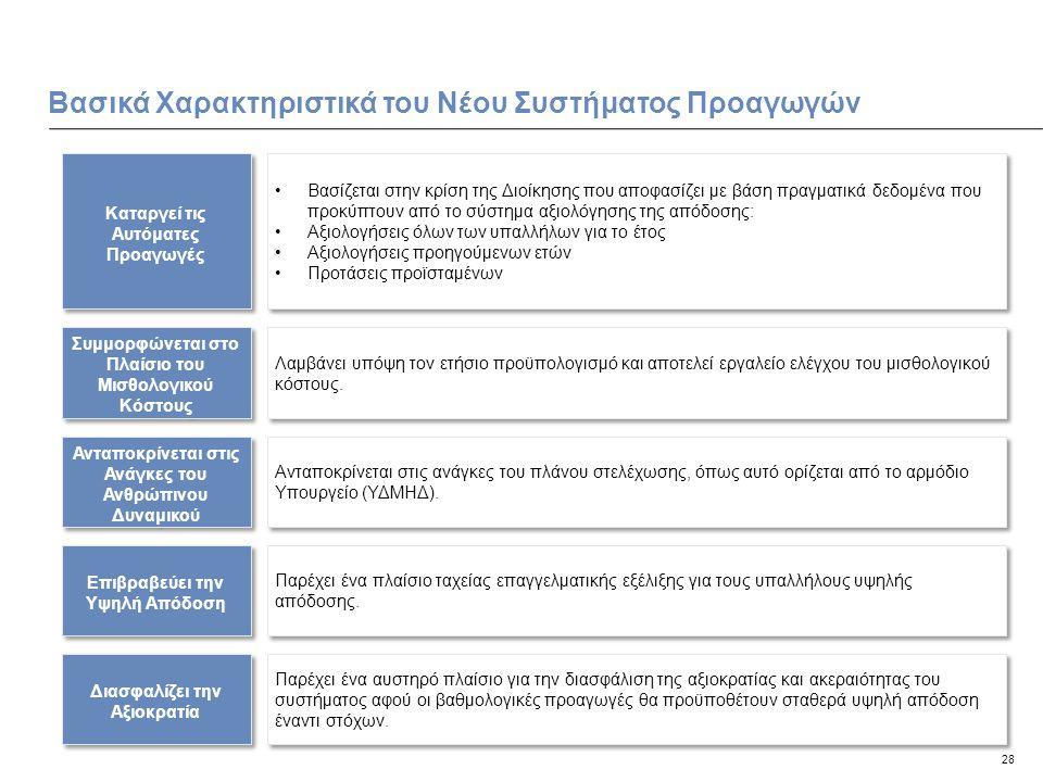 28 Βασικά Χαρακτηριστικά του Νέου Συστήματος Προαγωγών Καταργεί τις Αυτόματες Προαγωγές Βασίζεται στην κρίση της Διοίκησης που αποφασίζει με βάση πραγματικά δεδομένα που προκύπτουν από το σύστημα αξιολόγησης της απόδοσης: Αξιολογήσεις όλων των υπαλλήλων για το έτος Αξιολογήσεις προηγούμενων ετών Προτάσεις προϊσταμένων Βασίζεται στην κρίση της Διοίκησης που αποφασίζει με βάση πραγματικά δεδομένα που προκύπτουν από το σύστημα αξιολόγησης της απόδοσης: Αξιολογήσεις όλων των υπαλλήλων για το έτος Αξιολογήσεις προηγούμενων ετών Προτάσεις προϊσταμένων Συμμορφώνεται στο Πλαίσιο του Μισθολογικού Κόστους Λαμβάνει υπόψη τον ετήσιο προϋπολογισμό και αποτελεί εργαλείο ελέγχου του μισθολογικού κόστους.