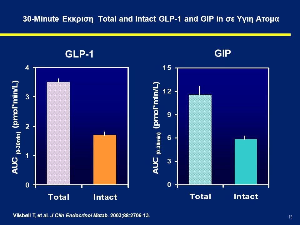 13 Vilsbøll T, et al. J Clin Endocrinol Metab. 2003;88:2706-13. 30-Minute Εκκριση Total and Intact GLP-1 and GIP in σε Υγιη Ατομα GLP-1 GIP
