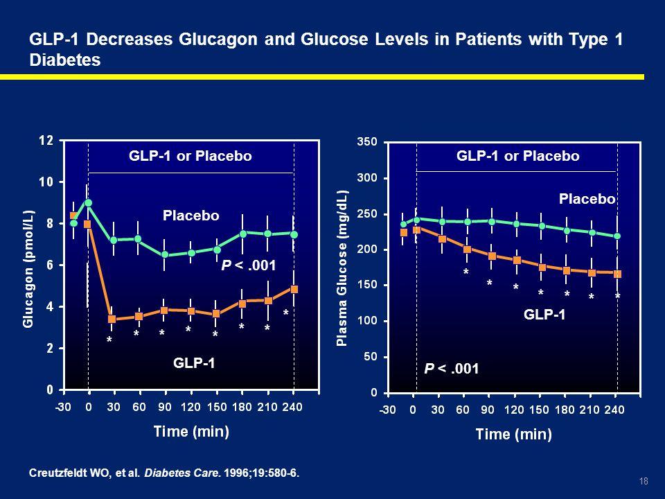 18 GLP-1 Decreases Glucagon and Glucose Levels in Patients with Type 1 Diabetes Creutzfeldt WO, et al. Diabetes Care. 1996;19:580-6. * * * * * * * * G