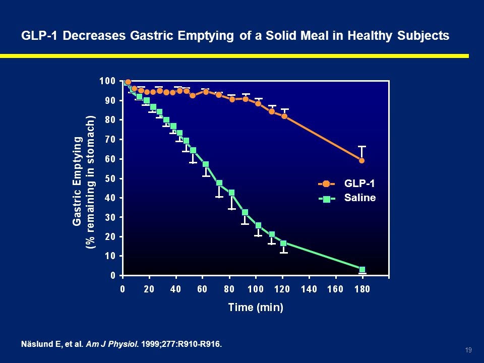 19 Näslund E, et al. Am J Physiol. 1999;277:R910-R916. GLP-1 Decreases Gastric Emptying of a Solid Meal in Healthy Subjects GLP-1 Saline