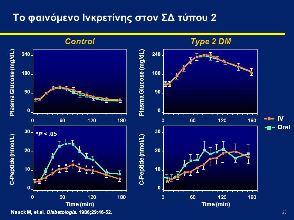 23 Nauck M, et al. Diabetologia. 1986;29:46-52. Το φαινόμενο Ινκρετίνης στον ΣΔ τύπου 2 ControlType 2 DM 240 180 90 0 240 180 90 0 30 20 10 0 30 20 10
