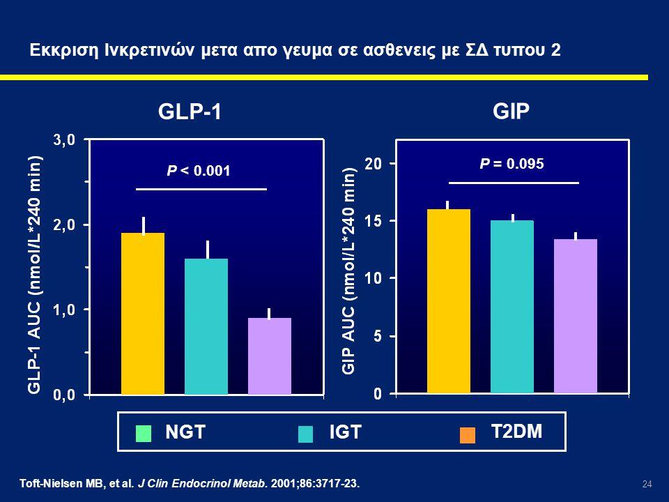 24 Εκκριση Ινκρετινών μετα απο γευμα σε ασθενεις με ΣΔ τυπου 2 Toft-Nielsen MB, et al. J Clin Endocrinol Metab. 2001;86:3717-23. P < 0.001 P = 0.095 N