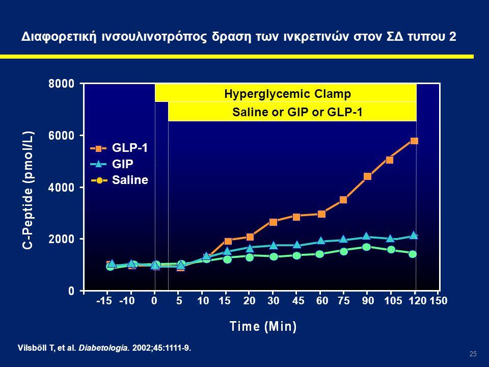 25 Vilsböll T, et al. Diabetologia. 2002;45:1111-9. Διαφορετική ινσουλινοτρόπος δραση των ινκρετινών στον ΣΔ τυπου 2 GLP-1 GIP Saline -15-100510152030