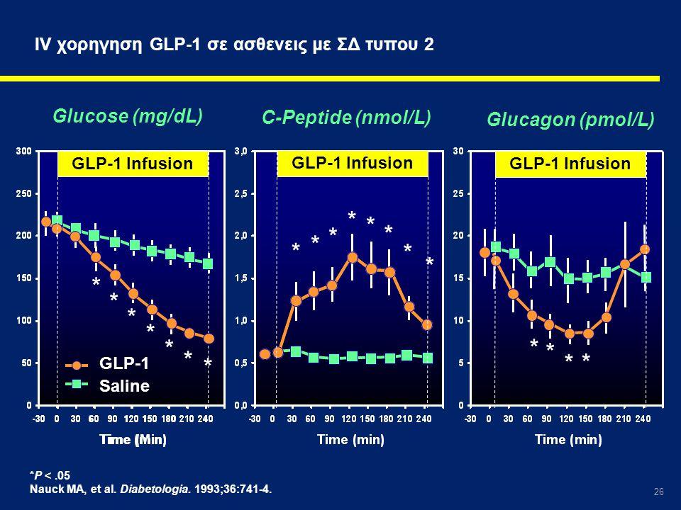 26 *P <.05 Nauck MA, et al. Diabetologia. 1993;36:741-4. IV χορηγηση GLP-1 σε ασθενεις με ΣΔ τυπου 2 Glucose (mg/dL) C-Peptide (nmol/L) Glucagon (pmol