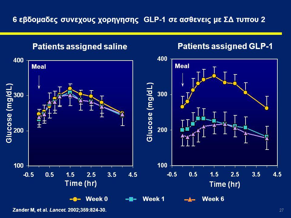27 6 εβδομαδες συνεχους χορηγησης GLP-1 σε ασθενεις με ΣΔ τυπου 2 Zander M, et al. Lancet. 2002;359:824-30. Week 0Week 1Week 6 Meal Patients assigned