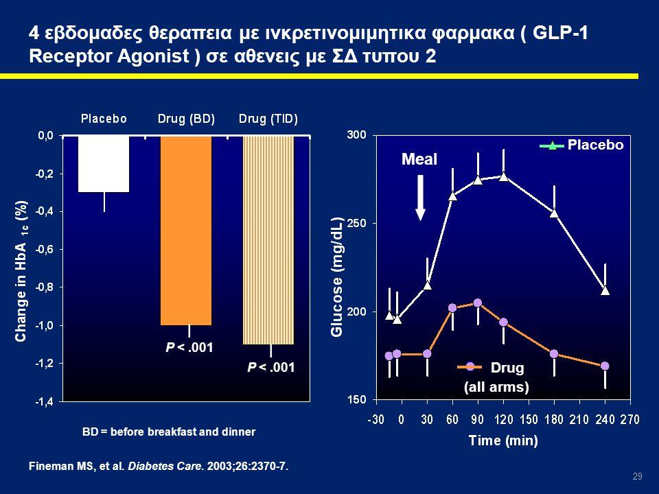 29 Fineman MS, et al. Diabetes Care. 2003;26:2370-7. 4 εβδομαδες θεραπεια με ινκρετινομιμητικα φαρμακα ( GLP-1 Receptor Agonist ) σε αθενεις με ΣΔ τυπ