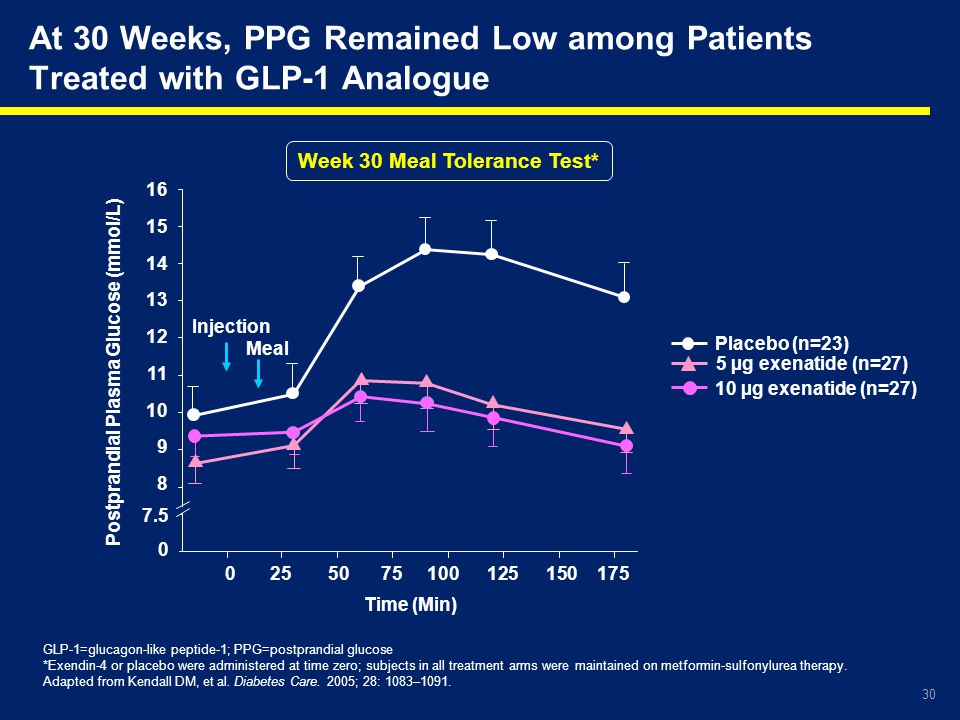 30 At 30 Weeks, PPG Remained Low among Patients Treated with GLP-1 Analogue Week 30 Meal Tolerance Test* GLP-1=glucagon-like peptide-1; PPG=postprandi