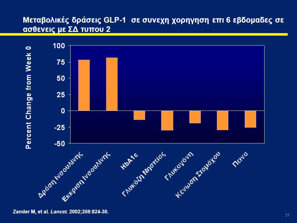 31 Zander M, et al. Lancet. 2002;359:824-30. Μεταβολικές δράσεις GLP-1 σε συνεχη χορηγηση επι 6 εβδομαδες σε ασθενεις με ΣΔ τυπου 2