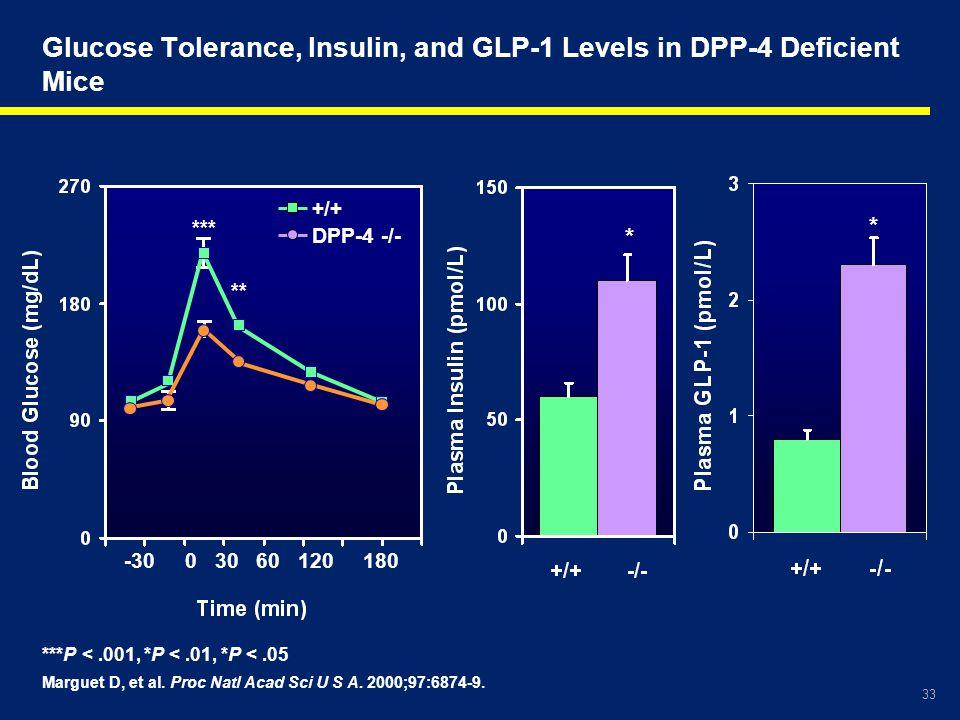 33 * * -30 0 30 60 120 180 *** ** +/+ DPP-4 -/- ***P <.001, *P <.01, *P <.05 Marguet D, et al. Proc Natl Acad Sci U S A. 2000;97:6874-9. Glucose Toler