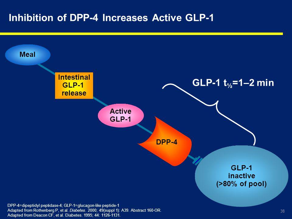38 Inhibition of DPP-4 Increases Active GLP-1 GLP-1 inactive (>80% of pool) Active GLP-1 Meal DPP-4 Intestinal GLP-1 release GLP-1 t ½ =1–2 min DPP-4