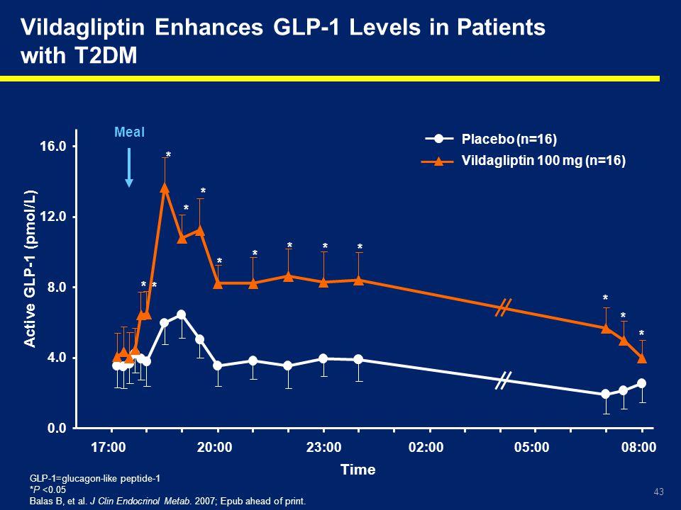 43 Meal * * * * * * * * * * * * * Placebo (n=16) Vildagliptin 100 mg (n=16) Vildagliptin Enhances GLP-1 Levels in Patients with T2DM GLP-1=glucagon-li
