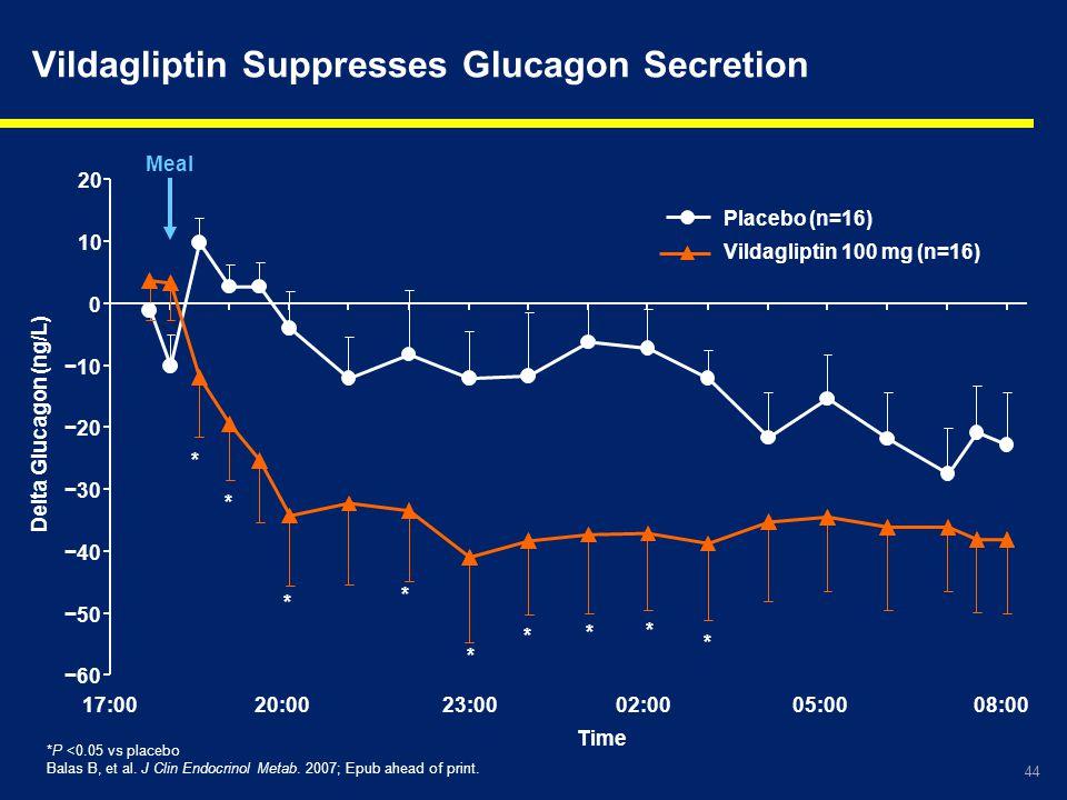 44 Vildagliptin Suppresses Glucagon Secretion Meal * * * * * * * * *P <0.05 vs placebo Balas B, et al. J Clin Endocrinol Metab. 2007; Epub ahead of pr