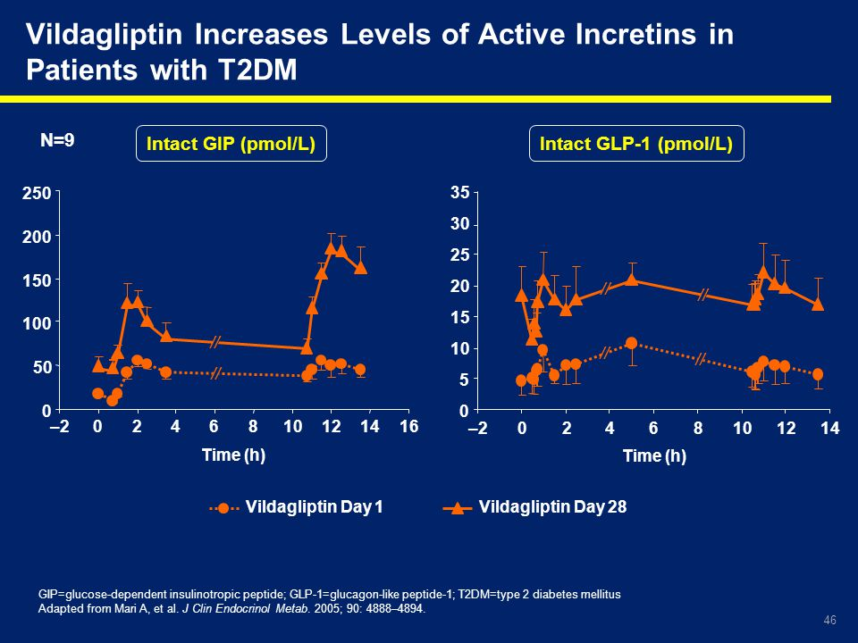 46 Vildagliptin Increases Levels of Active Incretins in Patients with T2DM GIP=glucose-dependent insulinotropic peptide; GLP-1=glucagon-like peptide-1