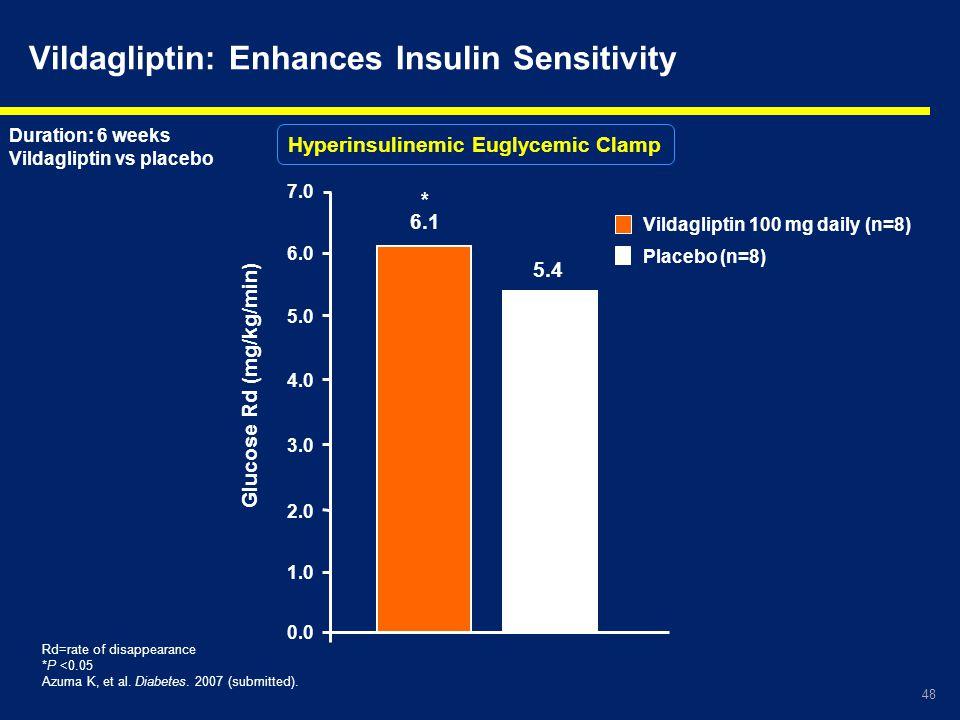 48 Vildagliptin: Enhances Insulin Sensitivity Rd=rate of disappearance *P <0.05 Azuma K, et al. Diabetes. 2007 (submitted). Placebo (n=8) Vildagliptin