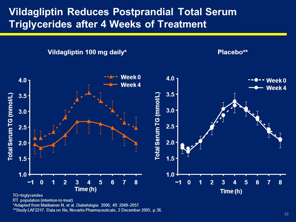 49 Vildagliptin Reduces Postprandial Total Serum Triglycerides after 4 Weeks of Treatment TG=triglycerides ITT population (intention-to-treat). *Adapt