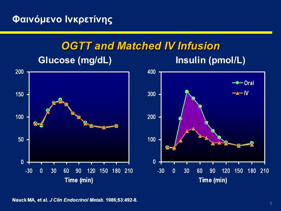 26 *P <.05 Nauck MA, et al.Diabetologia. 1993;36:741-4.