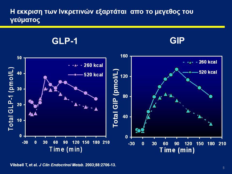 8 Η εκκριση των Ινκρετινών εξαρτάται απο το μεγεθος του γεύματος GLP-1 GIP Vilsbøll T, et al. J Clin Endocrinol Metab. 2003;88:2706-13.