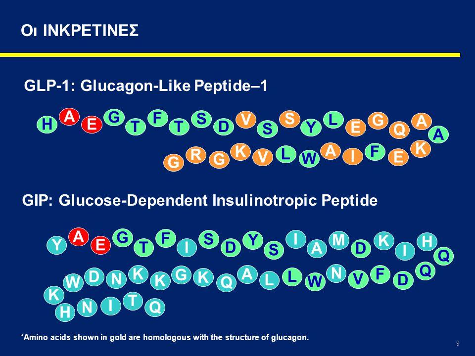 9 Οι ΙΝΚΡΕΤΙΝΕΣ Y A E G T F I S D Y S I A M D K I H Q Q D F V N W L L A Q K G K K N D W K H NQ T I GIP: Glucose-Dependent Insulinotropic Peptide H A E