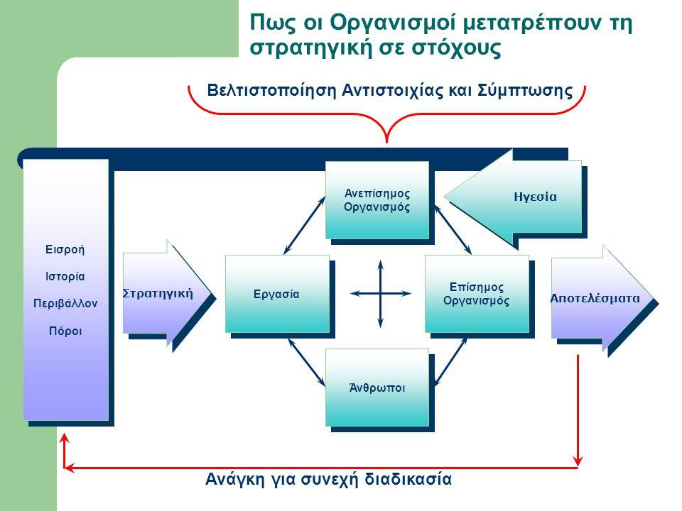 Πως οι Οργανισμοί μετατρέπουν τη στρατηγική σε στόχους Στρατηγική Ανεπίσημος Οργανισμός Άνθρωποι Επίσημος Οργανισμός Εργασία Αποτελέσματα Εισροή Ιστορία Περιβάλλον Πόροι Εισροή Ιστορία Περιβάλλον Πόροι Ηγεσία Βελτιστοποίηση Αντιστοιχίας και Σύμπτωσης Ανάγκη για συνεχή διαδικασία