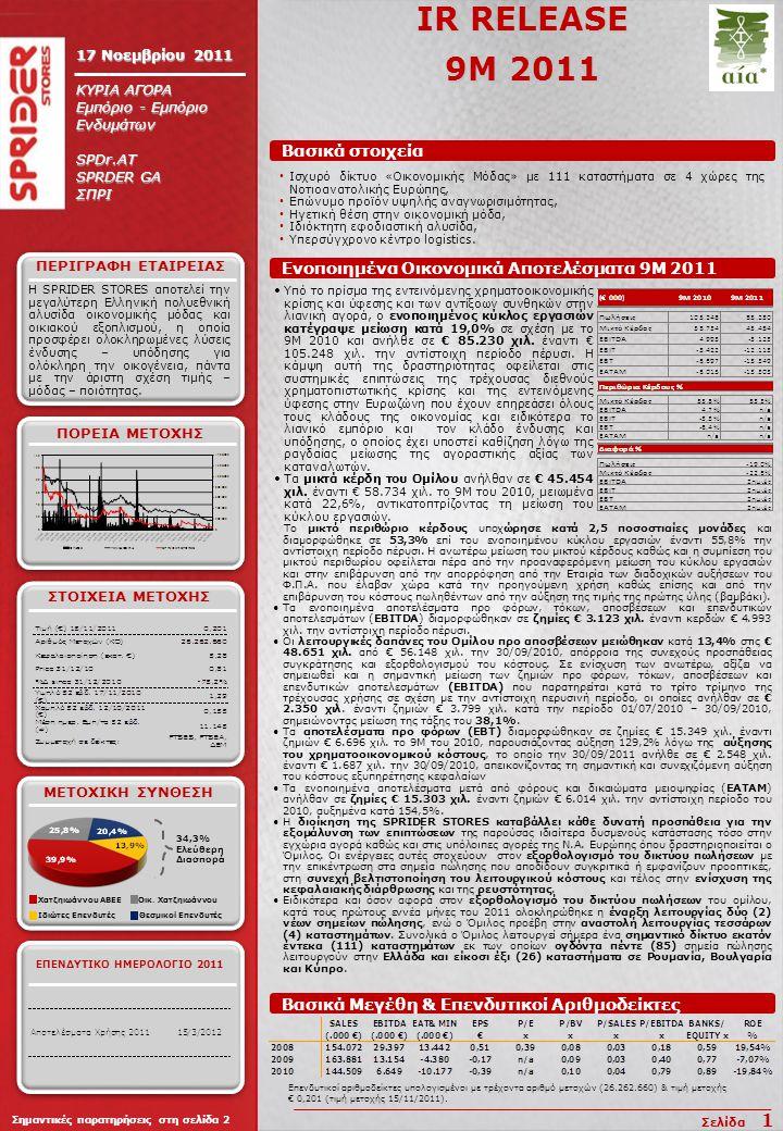 IR RELEASE 9M 2011 17 Νοεμβρίου 2011 ΚΥΡΙΑ ΑΓΟΡΑ Εμπόριο - Εμπόριο Ενδυμάτων SPDr.AT SPRDER GA ΣΠΡΙ H SPRIDER STORES αποτελεί την μεγαλύτερη Ελληνική πολυεθνική αλυσίδα οικονομικής μόδας και οικιακού εξοπλισμού, η οποία προσφέρει ολοκληρωμένες λύσεις ένδυσης – υπόδησης για ολόκληρη την οικογένεια, πάντα με την άριστη σχέση τιμής – μόδας – ποιότητας.