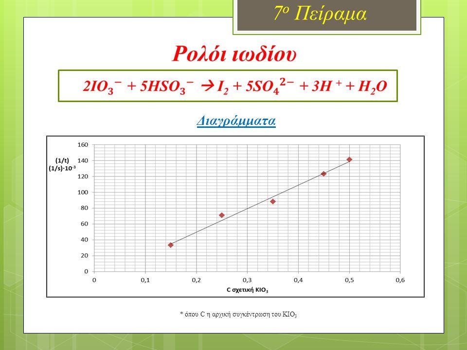 Διαγράμματα 7 ο Πείραμα * όπου C η αρχική συγκέντρωση του KIO 3